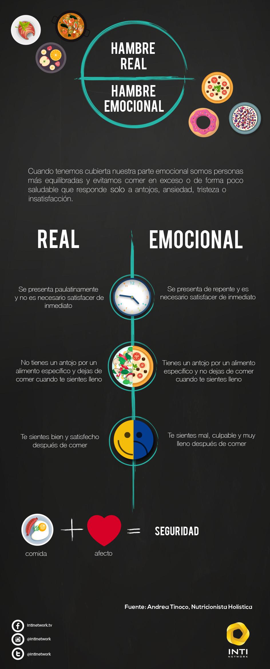 hambre - infografia